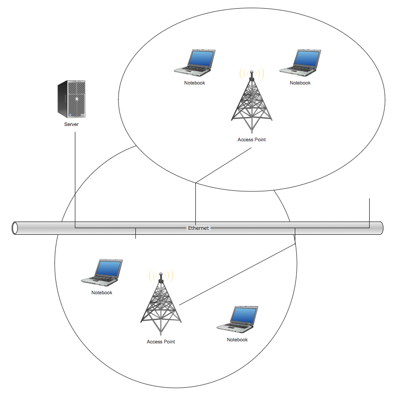 Wireless Network Topology | How to Create a Wireless Network Diagram Using  ConceptDraw Solutions | Wireless network. Computer and Network Examples | Wireless  Network DiagramConceptdraw.com