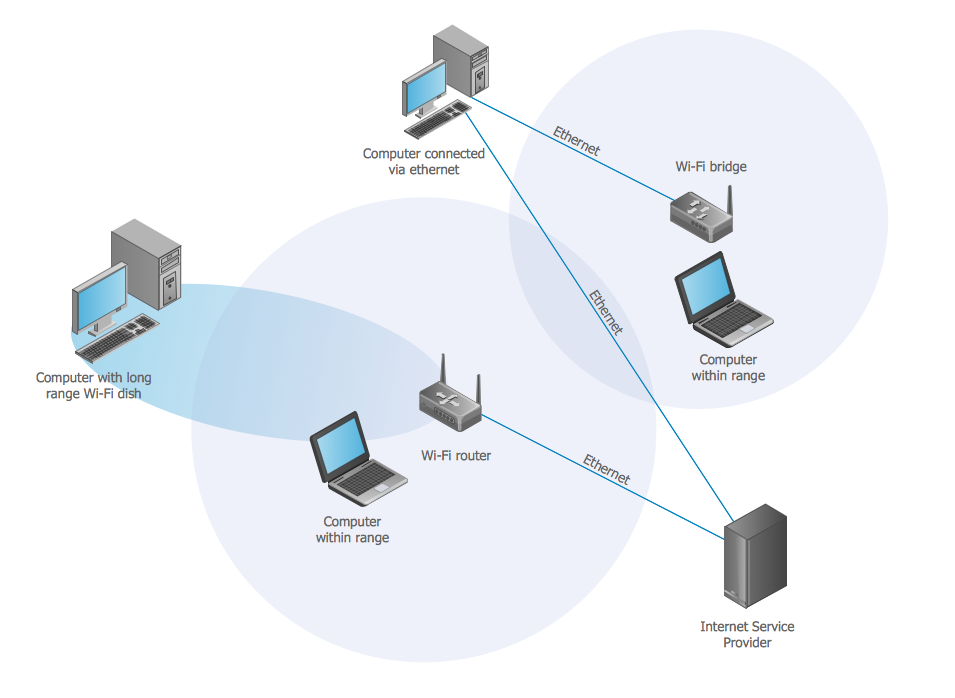 Wireless network. <br>Computer and Network Examples *