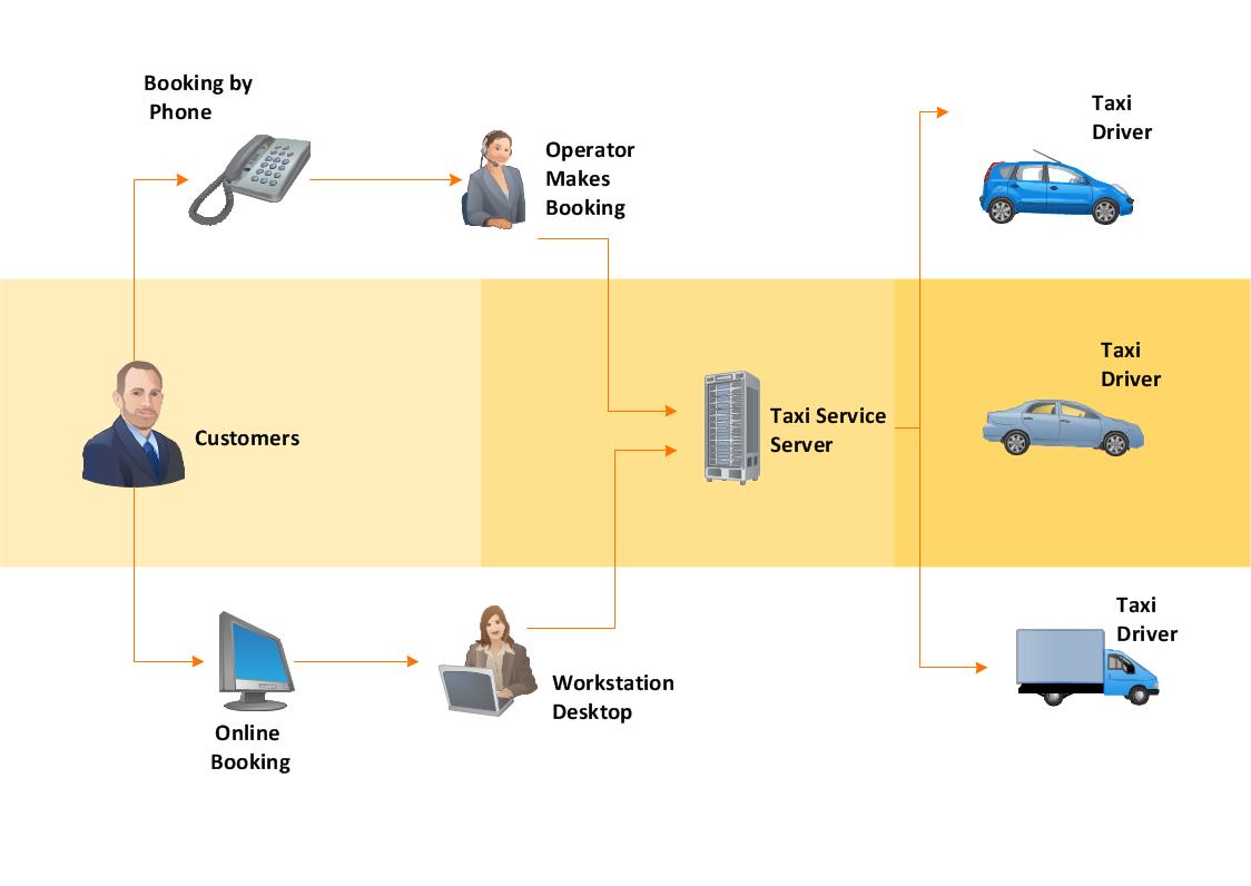 Work Flow Diagram - Taxi Service