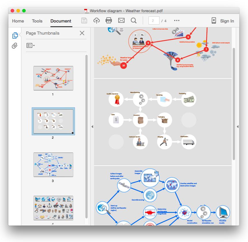 conceptdraw-workflow-diagram-export-to-pdf