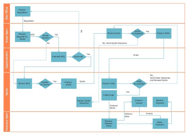 Trading Process Diagram