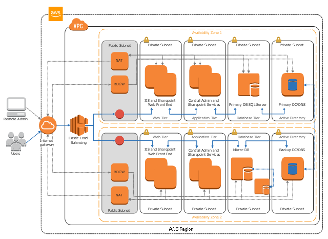 Sharepoint Server Reference Architecture For Public