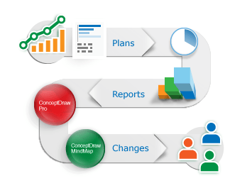 Manage Plans, Reports, and Changes