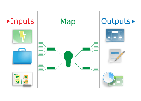 conceptdraw mindmap inputs-outputs
