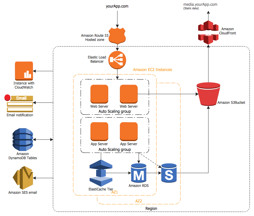Cs odessa updates aws solution for Magento 2 architecture diagram