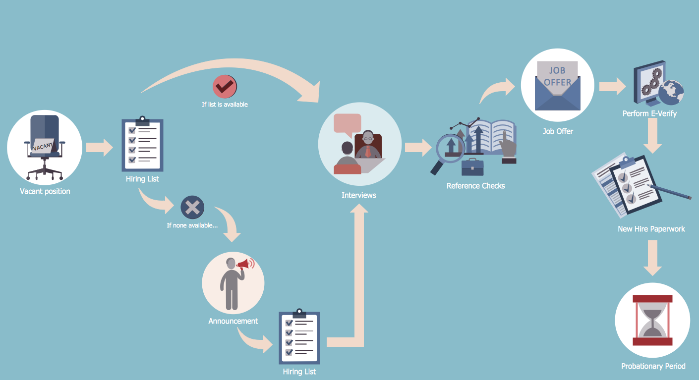 Human Resources Flowcharts Solution Now Available for ...