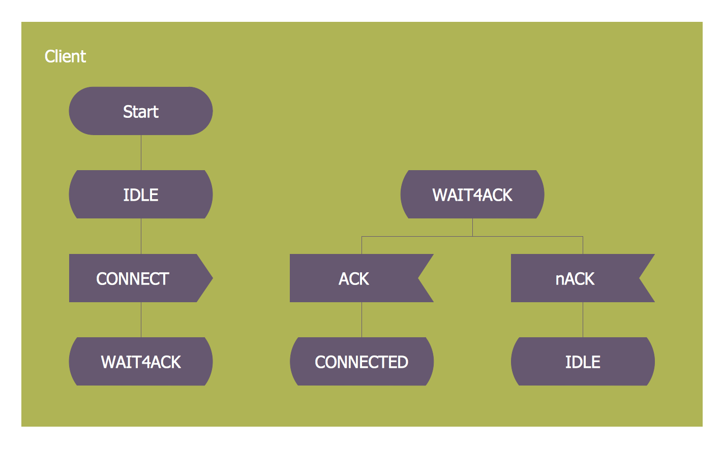Specification And Description Language Sdl Diagrams Are Wiring Diagram