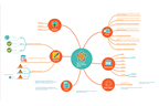 What can you create with ConceptDraw MINDMAP