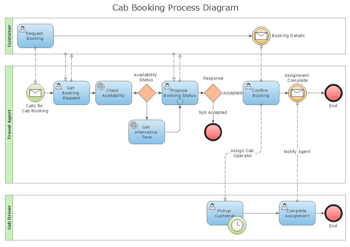 Business Process Diagram Solution Conceptdraw Com