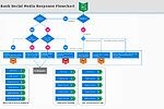 Bank Social Media Response Flowchart