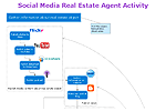 Social Media Real Estate Agent Activity