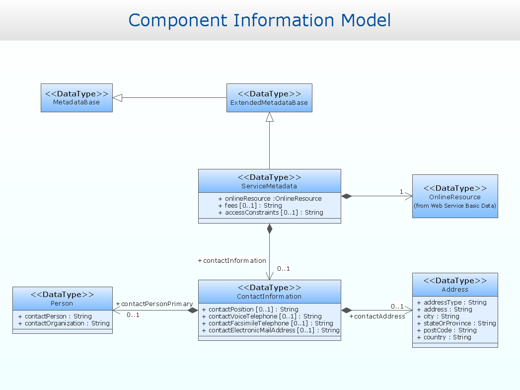 uml solution   conceptdraw comclass diagram metadata information model
