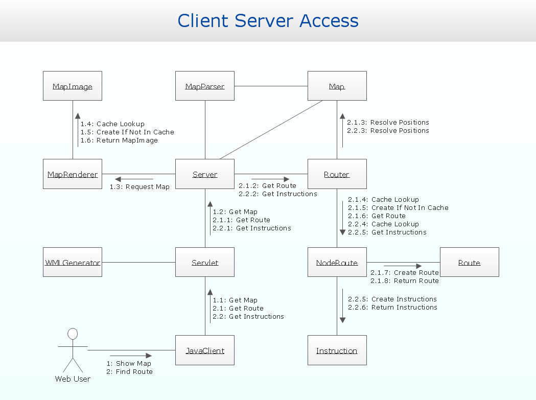 uml solution   conceptdraw comcommunication diagram client server access