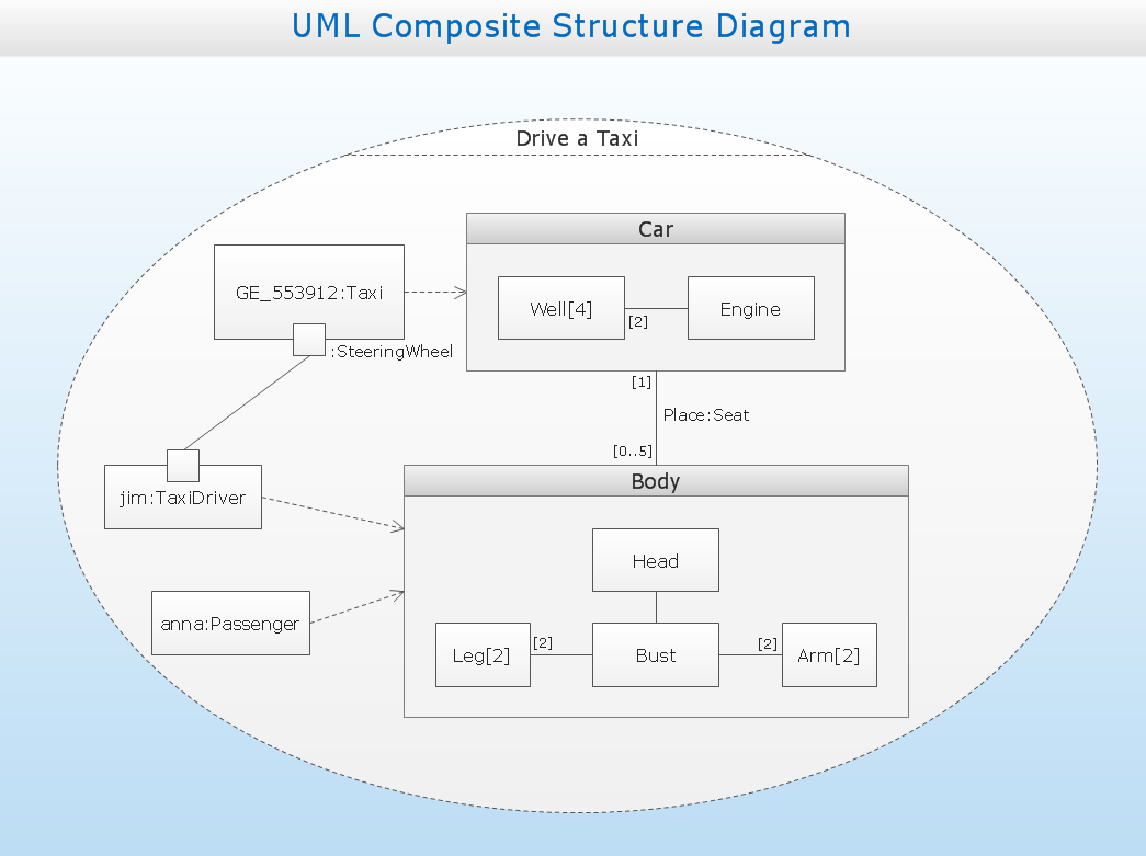 uml solution   conceptdraw comuml composite structure diagram drive a taxi