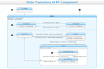 UML State Machine Diagram - State Transitions of RT-Component