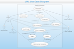 UML Activity Diagram. Design Elements
