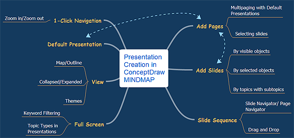 presentation exchange solution com presentation creation in mindmap