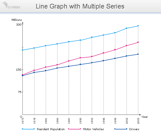 Conceptdraw samples business charts area line and scatter sample 4 line graph licensed drivers vehicle registrations and resident population ccuart Choice Image