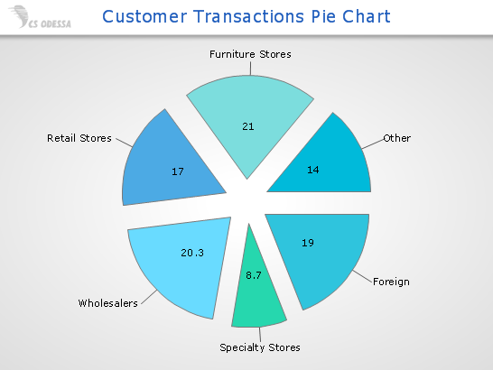 conceptdraw samples business charts pie and donut