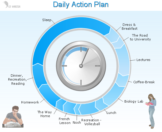 ConceptDraw Samples – Daily Action Plan Template