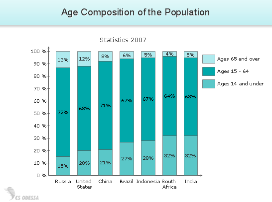 Sample 3: Percent Bar Chart U2014 Age Composition Of The Population