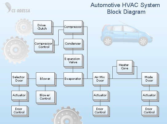 conceptdraw samples   business diagrams   block diagramssample    d block diagram   automotive hvac system