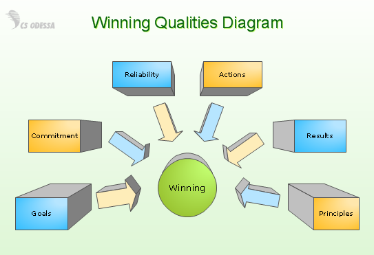Conceptdraw samples business diagrams block diagrams sample 4 3 d block diagram winning qualities ccuart Choice Image