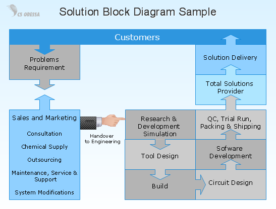 conceptdraw samples   business diagrams   block diagramssample   solution block diagram