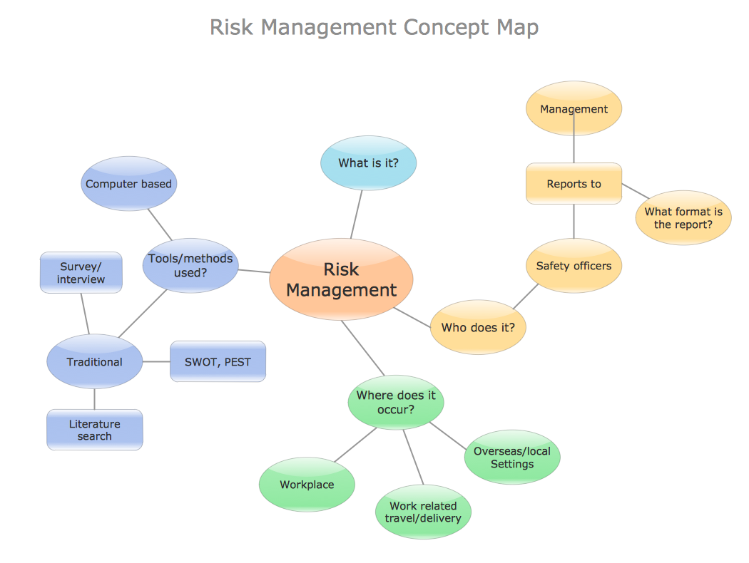 Conceptdraw Samples Business Diagrams Concept Maps Wiring Diagram Sample 3 Map Risk Management