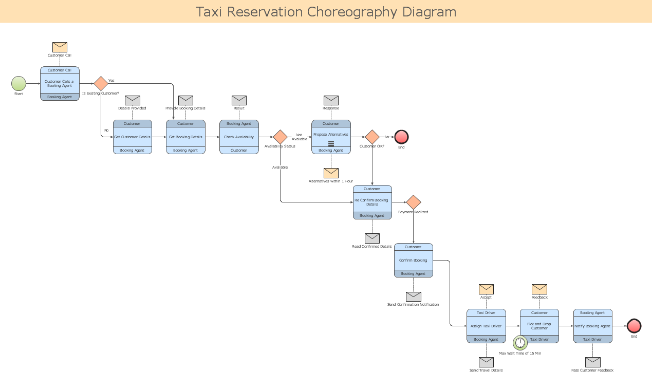 conceptdraw samples   business processes   bpmn diagramssample   business process diagram  bpmn       taxi reservation choreography