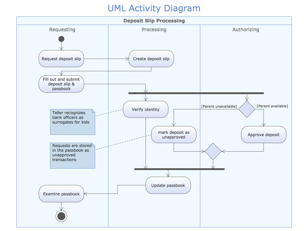 conceptdraw samples   business processes   uml diagramssample   uml activity diagram