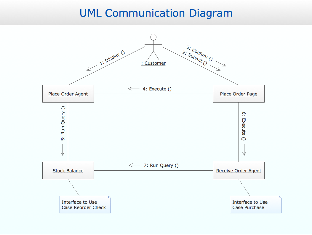conceptdraw samples   business processes   uml diagramssample   uml communication diagram