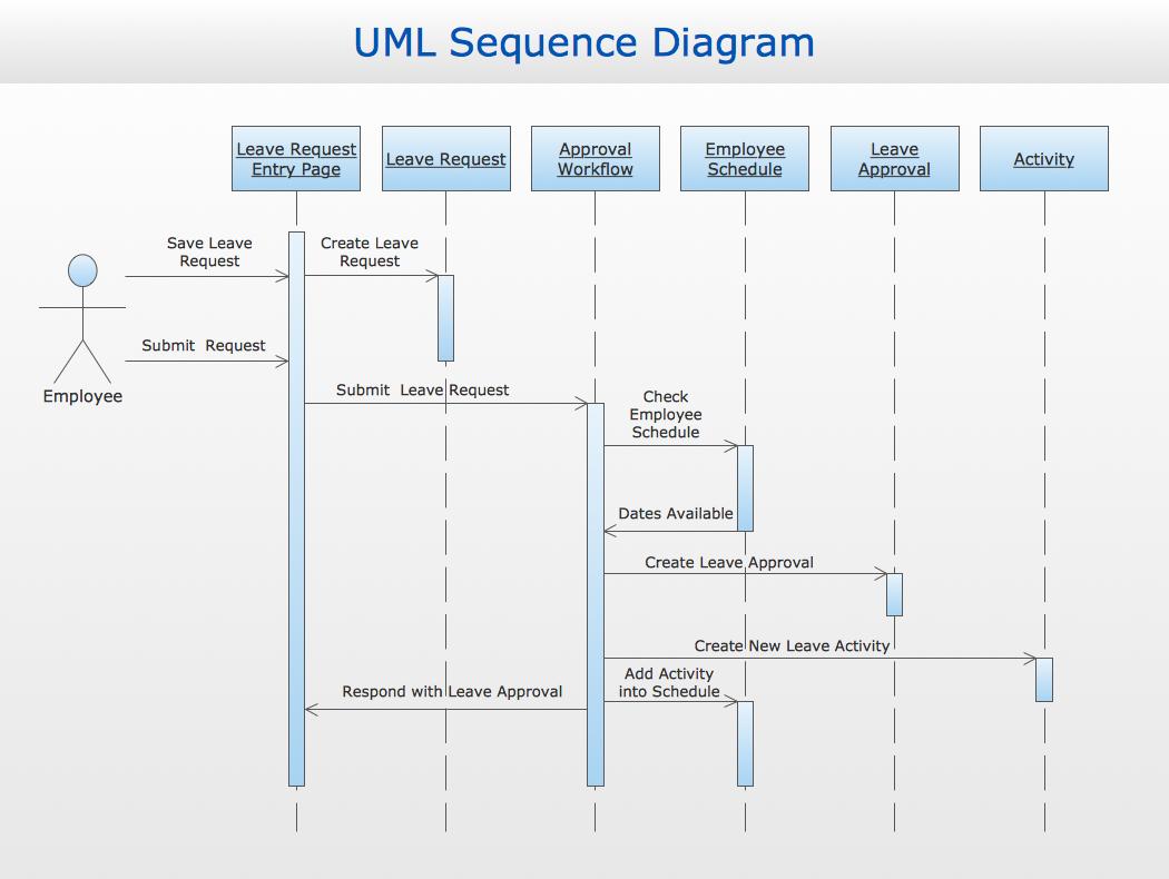 Conceptdraw samples business processes uml diagrams sample 3 uml sequence diagram ccuart Images