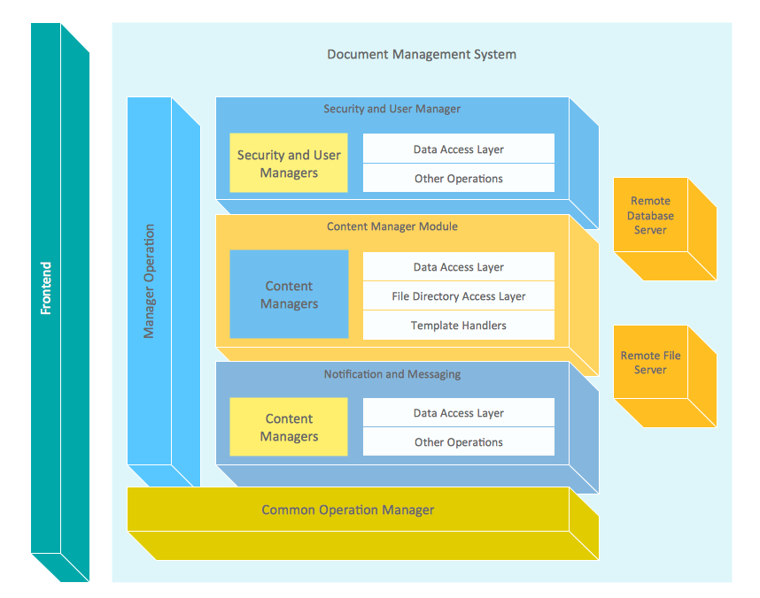 Block diagram Document management system architecture conceptdraw samples diagrams block diagram sample block diagram at fashall.co