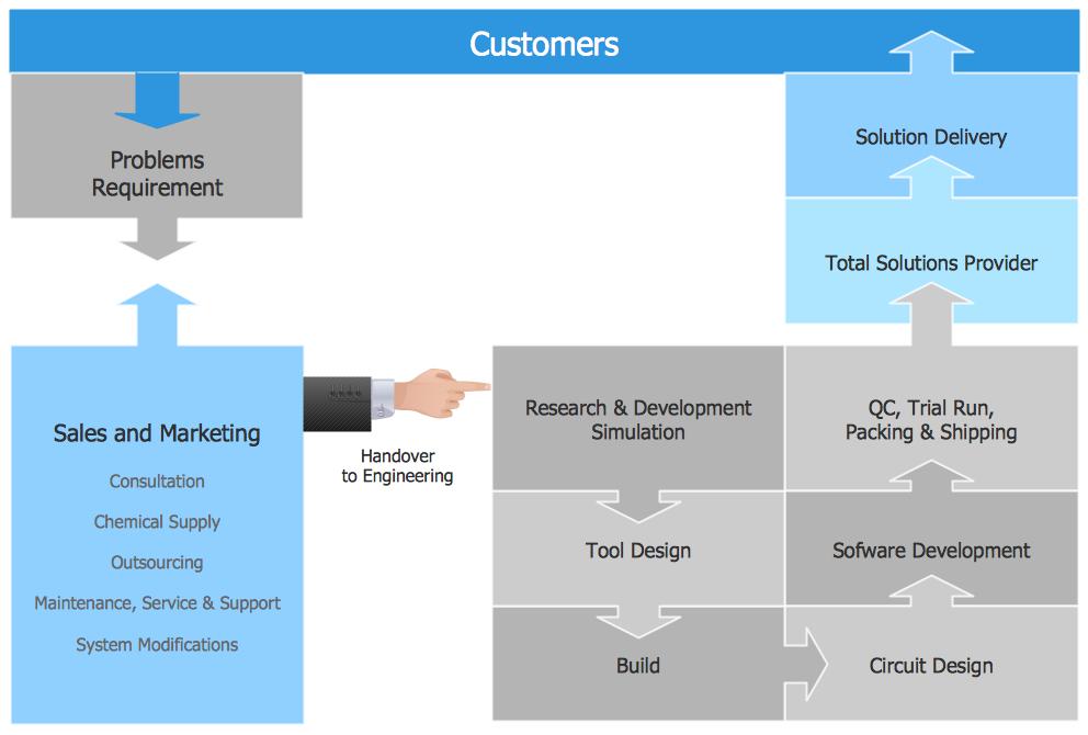 Conceptdraw Samples Diagrams Block Diagram