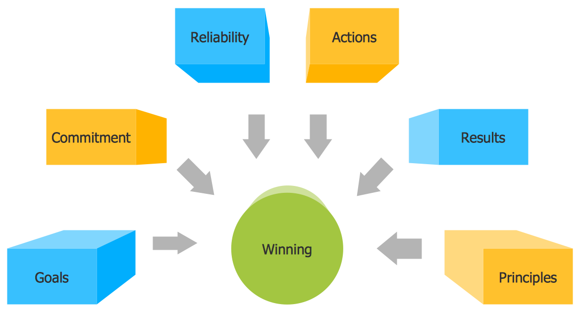 Block diagram Winning qualities conceptdraw samples diagrams block diagram sample block diagram at fashall.co