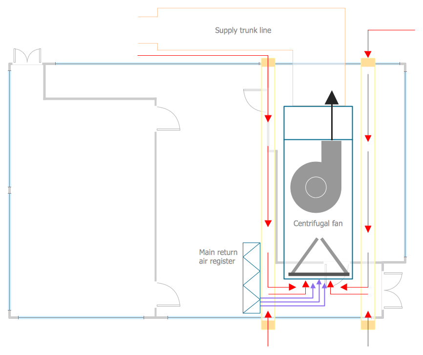 Conceptdraw samples building plans hvac sample 1 air handler platforms hvac malvernweather Image collections