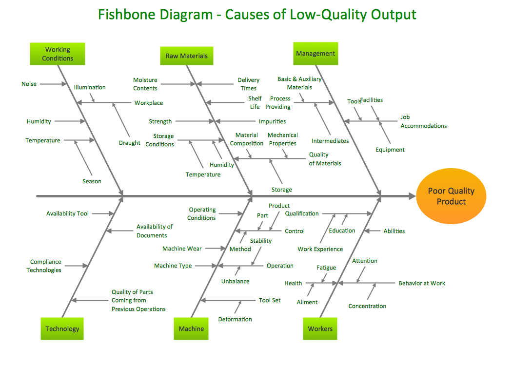 sample 1 fishbone diagram causes of low quality output - Ishikawa Diagram Sample
