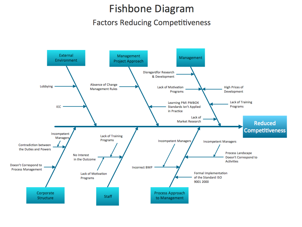 sample 3 fishbone diagram factors reducing competitiveness - Ishikawa Diagram Sample