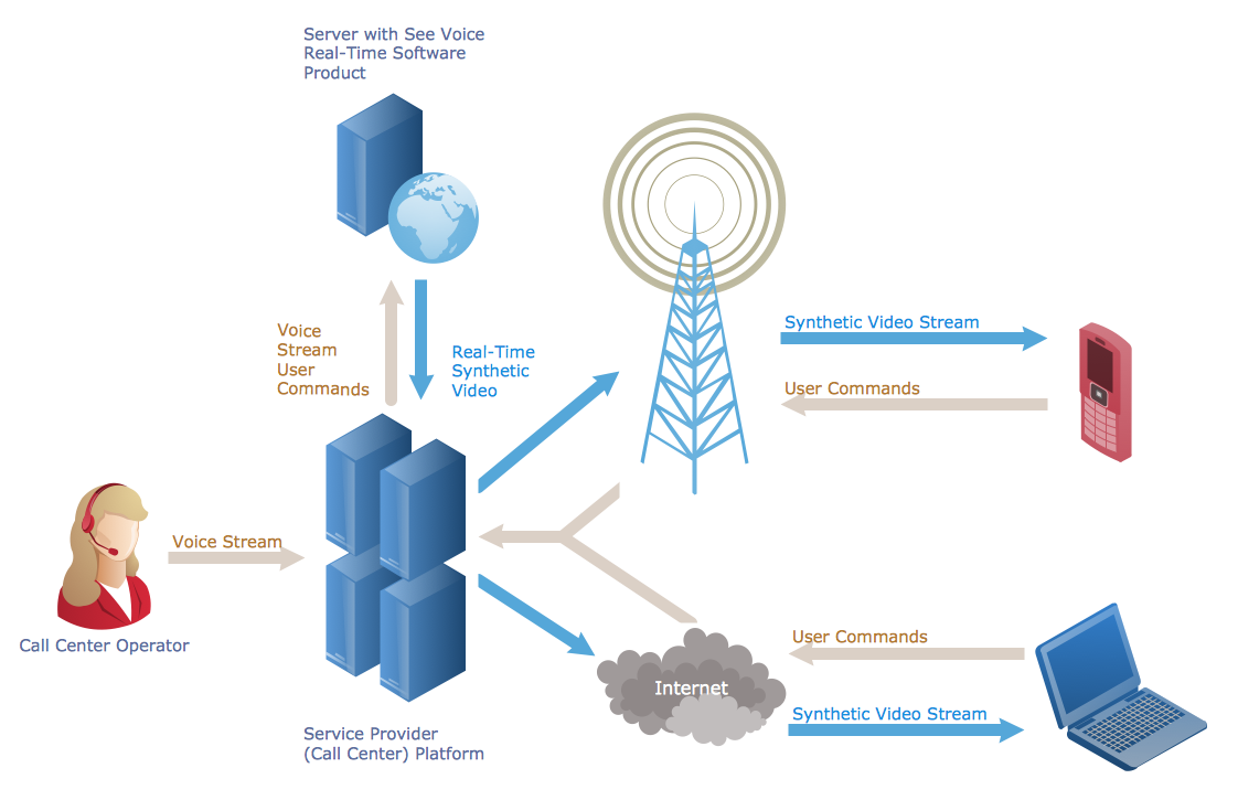 conceptdraw samples   computer and networks   telecommunication    sample   call center network diagram