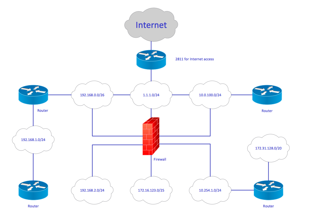 Conceptdraw Samples Computer And Networks Cisco Network Diagrams Diagram Tool Sample 8 Logical