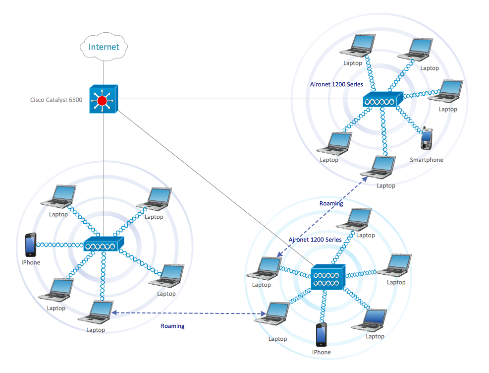 ConceptDraw Samples | Computer and networks - Cisco network diagrams