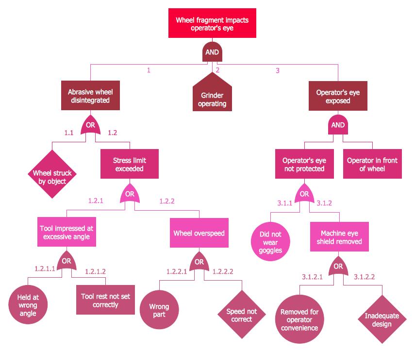 Engineering — Fault tree analysis diagrams