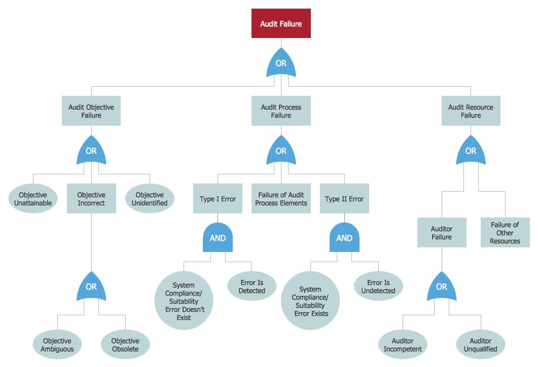 Fault Tree Template | Engineering Fault Tree Analysis Diagrams