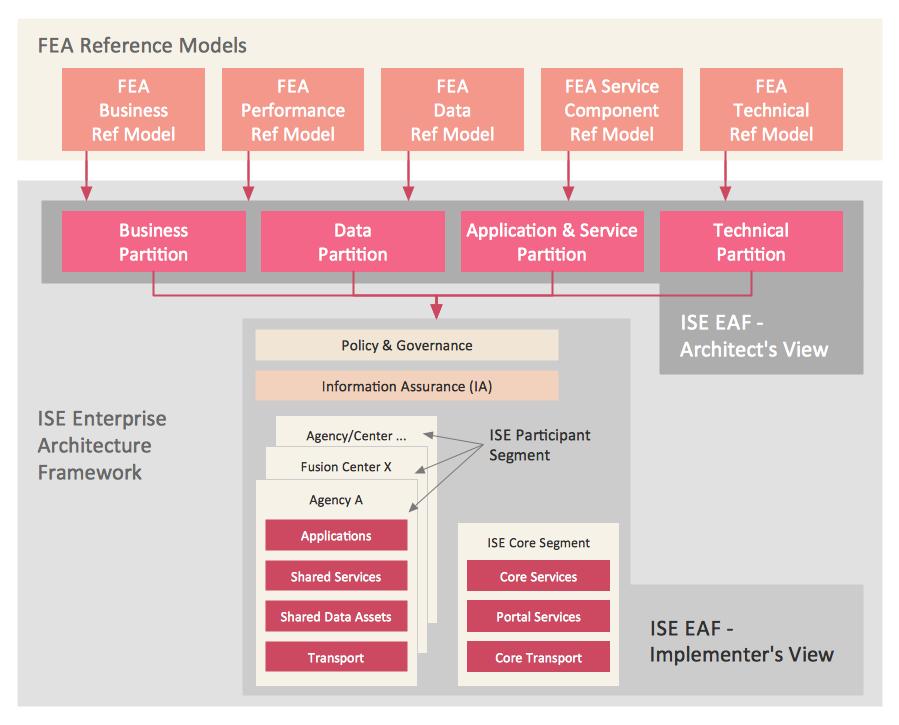 Conceptdraw Samples Management Enterprise Architecture Diagrams