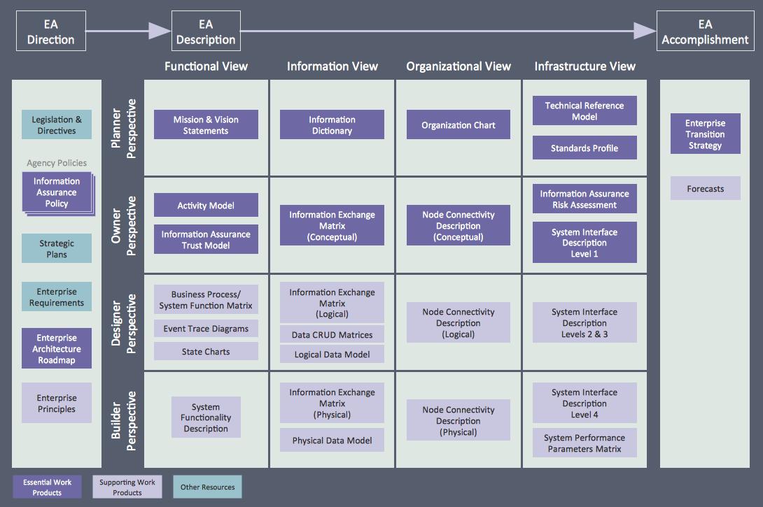Sample 3: TEAF Work Products. Enterprise Architecture ... Home Design Ideas