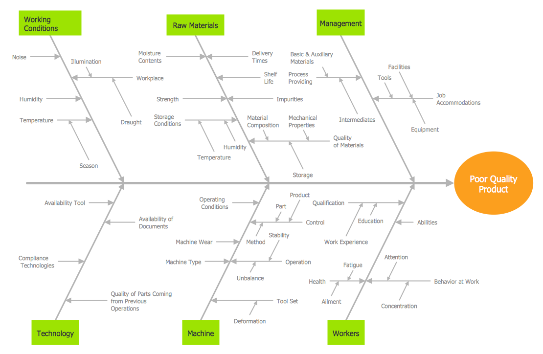 Conceptdraw samples management fishbone diagram sample 1 fishbone diagram causes of low quality output ccuart Image collections