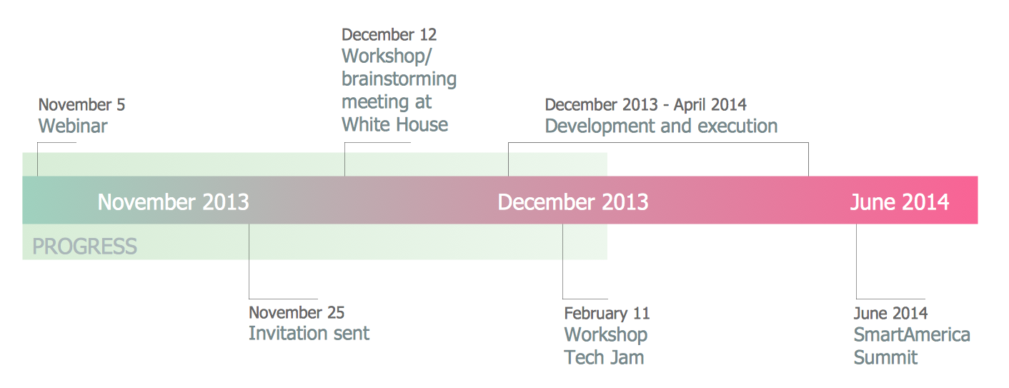 conceptdraw samples   management   timeline diagramssample   smartamerica challenge timeline  timeline diagrams