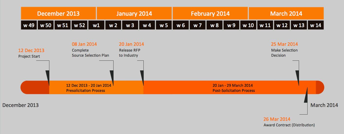 ConceptDraw Samples | Management - Timeline Diagrams