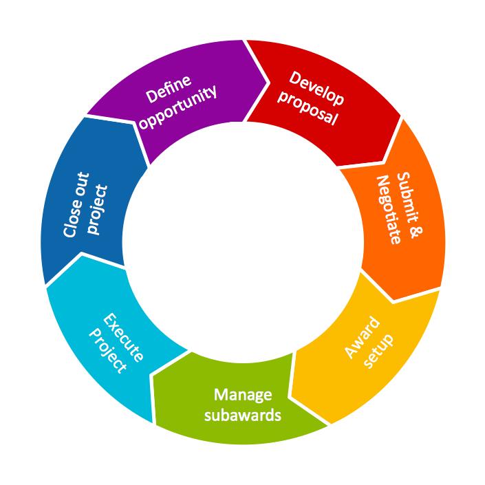 Conceptdraw samples marketing target circular diagrams sample 22 circular diagram grant life cycle ccuart Image collections